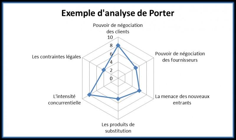Analyse Porter Restauration